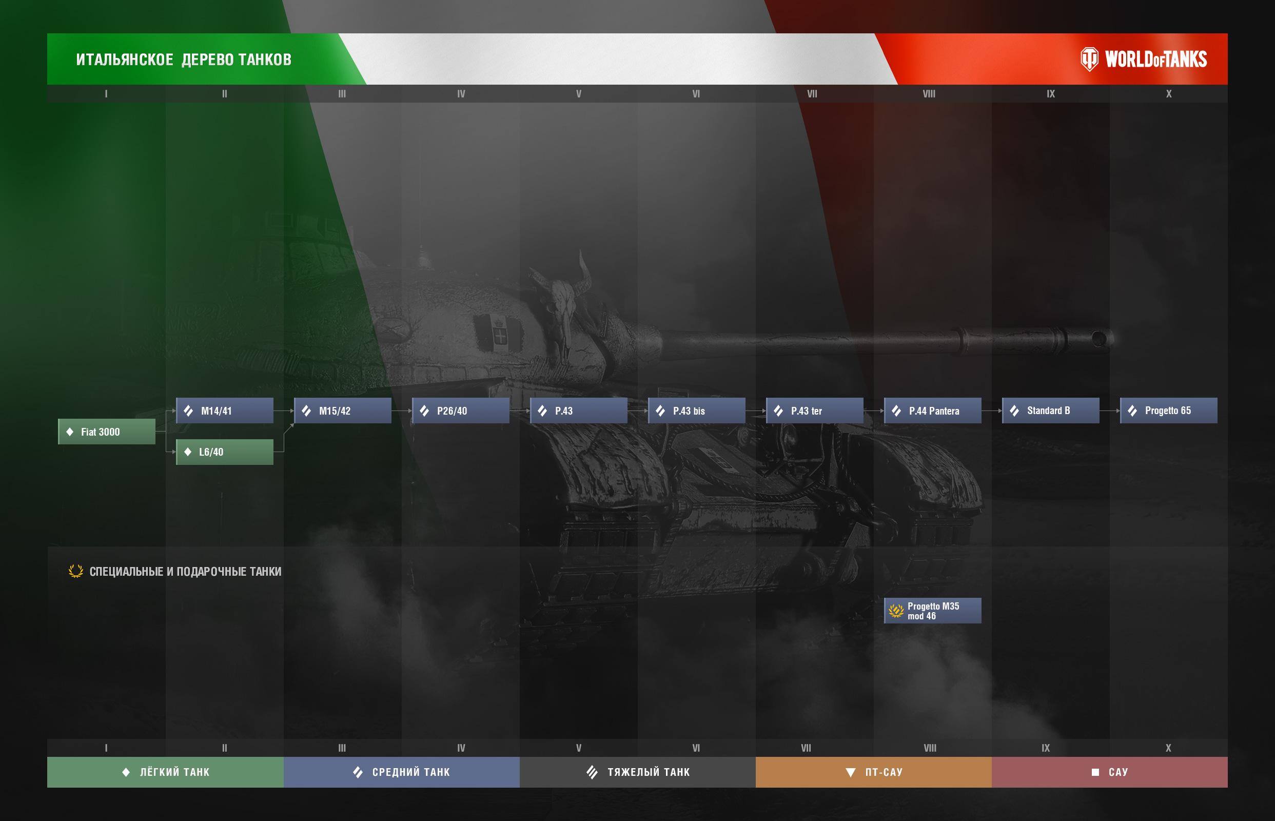 итальянская ветка танков в world of tanks